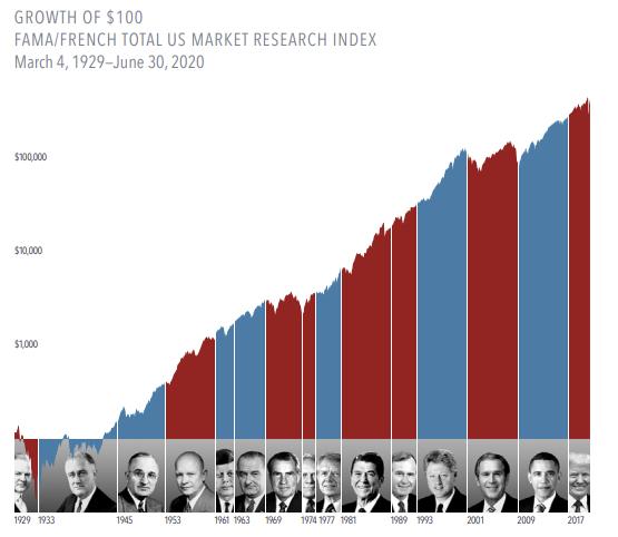Stock Markets Presidents