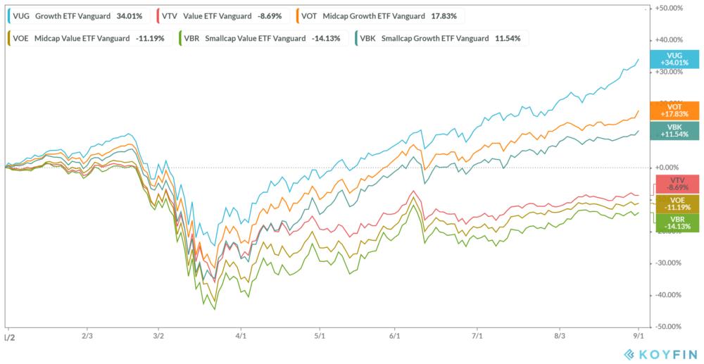 Stock Market Performance 2020