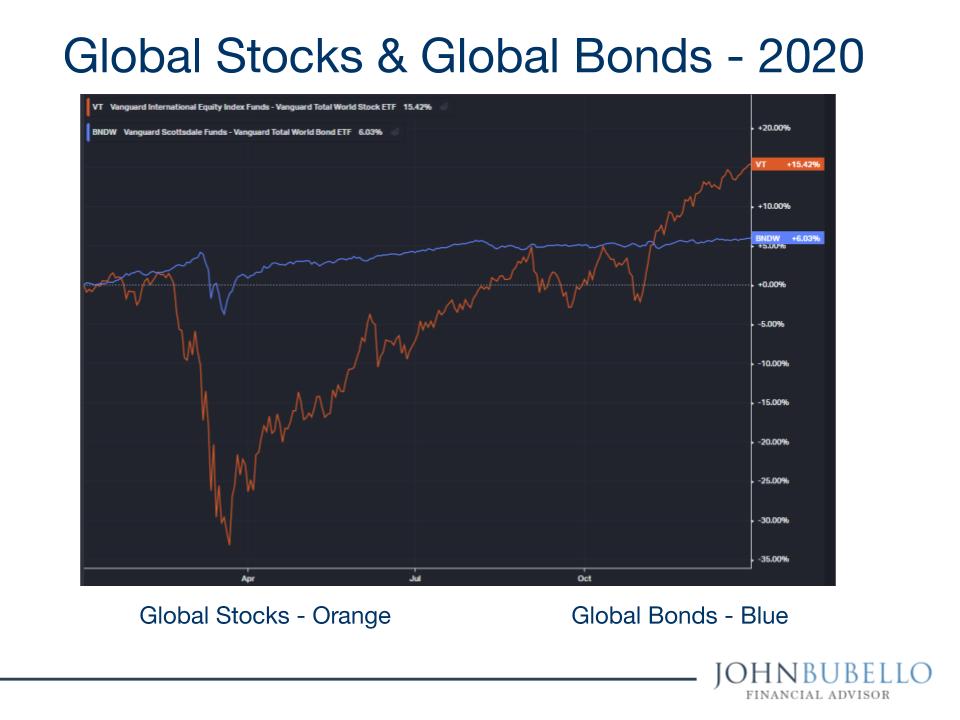 Global Stock & Bond Markets