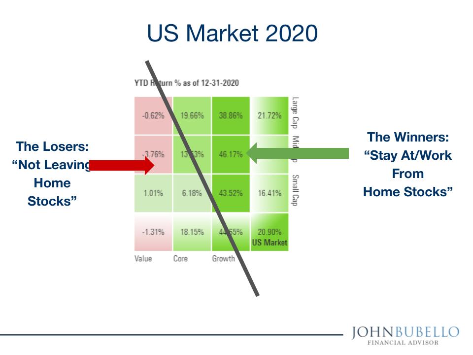 US 2020 Stock Markets