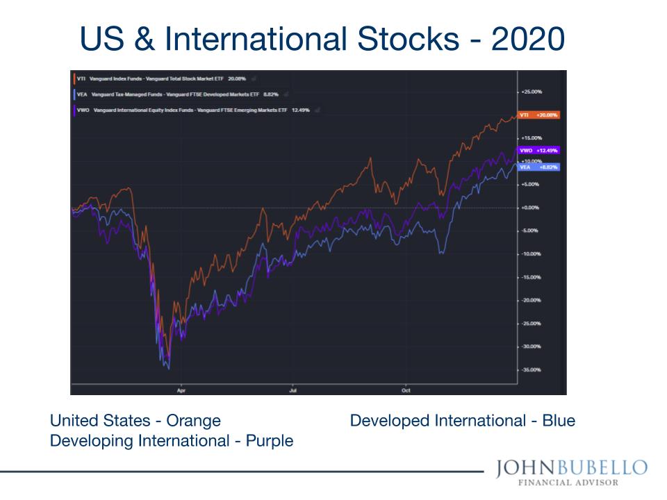 US & International Stock Markets